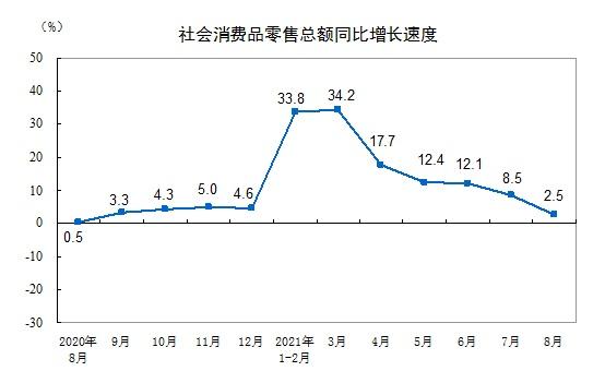 社会消费品零售总额与gdp_社会消费品零售总额15强:重庆力压广州,泉州第11