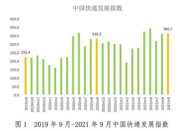 9月快递发展指数为360.7,快递业务量预计同比增速为21%